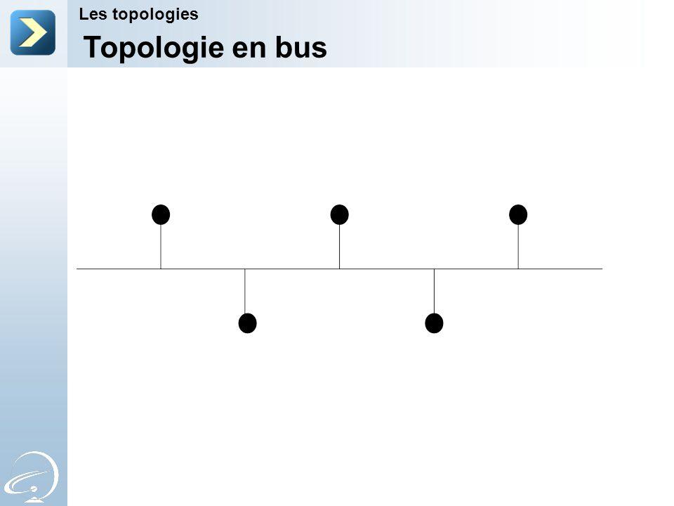 Topologie en bus Les topologies 2-Apr-17 [Title of the course]